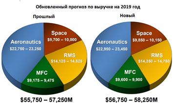 Обновлённый прогноз по выручке Lockheed Martin на 2019 год