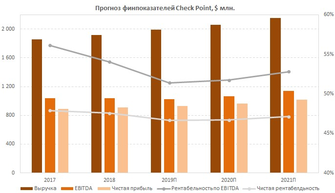 Прогноз финпоказателей Check Point Software Technologies