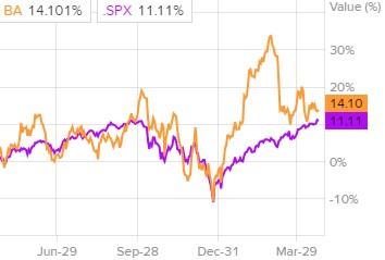 Сравнение динамики акций Boeing c индексом S&P 500