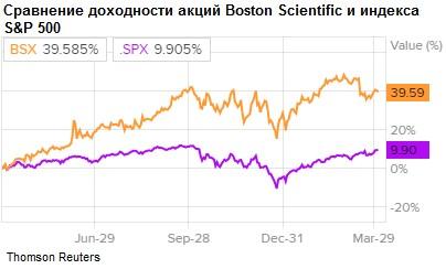 Сравнение доходности акций Boston Scientific и индекса S&P 500