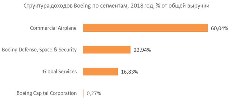 Структура доходов Boeing по сегментам, 2018 год, % от общей выручки