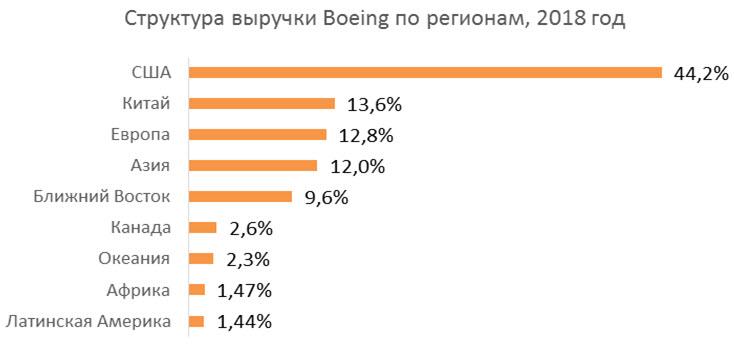 Структура выручки Boeing по регионам, 2018 год