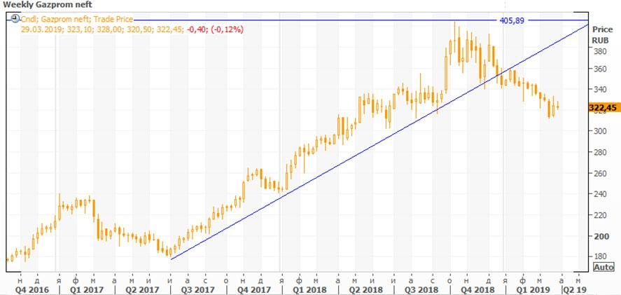 Техническая картина акций «Газпром нефть»