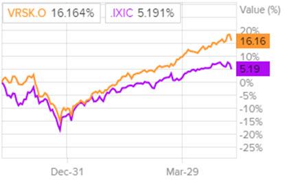 Динамика акций Verisk Analytics в сравнении с Nasdaq