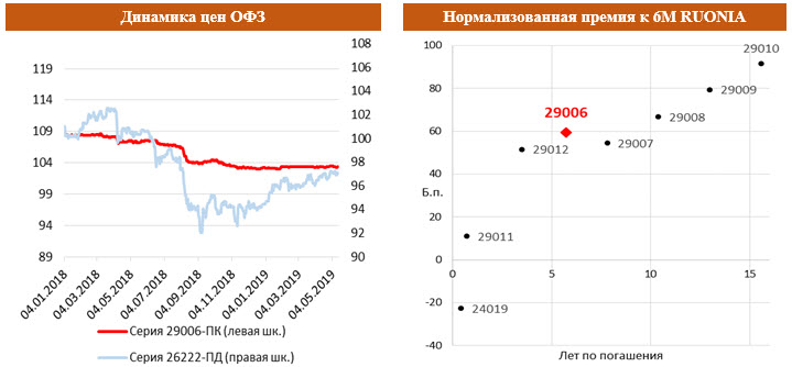 Динамика цен ОФЗ с Нормализованной премией к 6М RUONIA