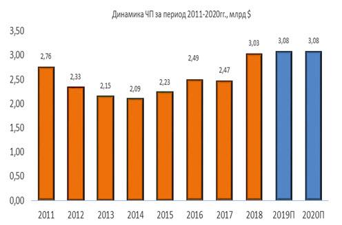 Динамика чистой прибыли Exelon за период 2011-2020