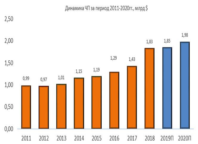 Динамика чистой прибыли Waste Management за период 2011-2020