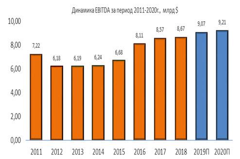 Динамика Exelon EBITDA за период 2011-2020