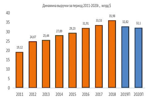 Динамика выручки Exelon за период 2011-2020