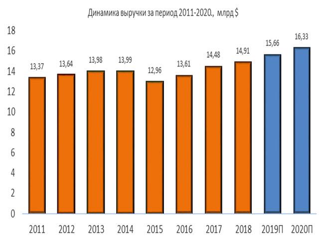 Динамика выручки Waste Management за период 2011-2020