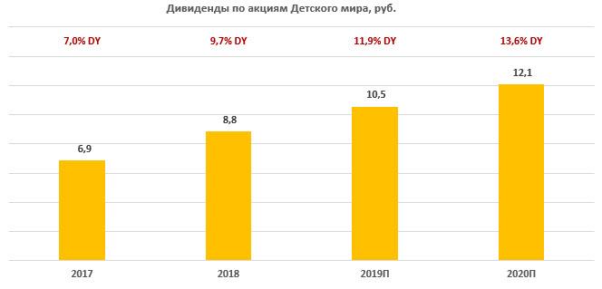 """Дивиденды по акциям """"Детского мира"""" за период 2017-2020"""