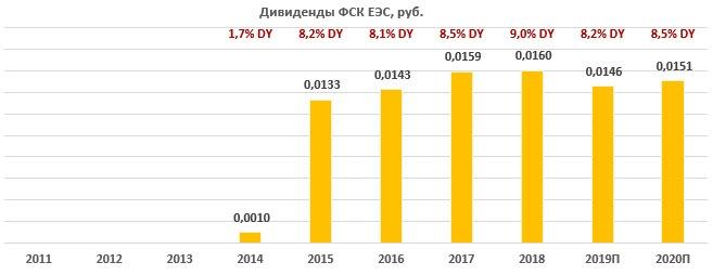 Дивиденды по акциям ФСК ЕЭС за период 2011-2020