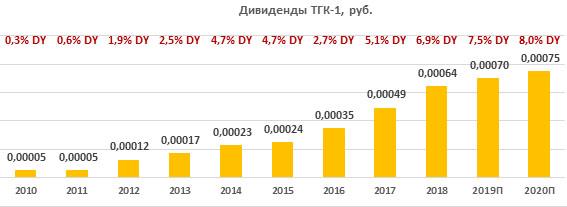 Дивиденды по акциям ТГК-1 за период 2010-2020