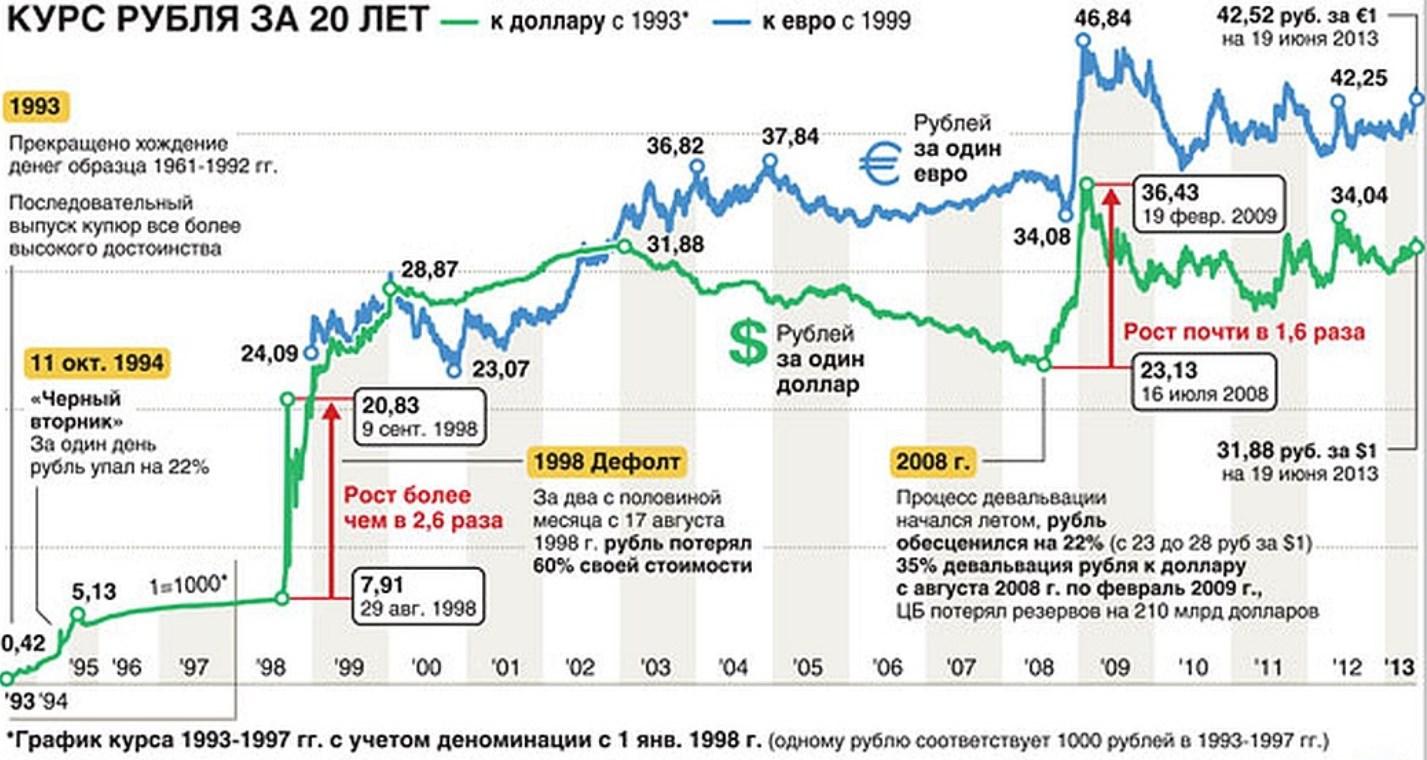Курс рубля за 20 лет