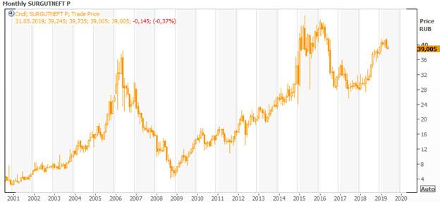 Привилегированные акции «Сургутнефтегаза»