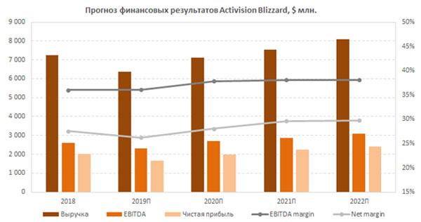 Прогноз финансовых результатов Activision Blizzard 2018-2022