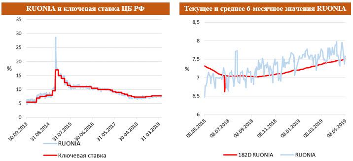 RUONIA и ключевая ставка ЦБ РФ с Текущим и средним 6-месячным значением RUONIA