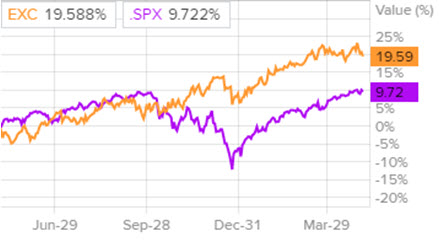 Сравнение доходности акций Exelon и индекса S&P 500