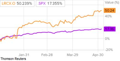 Сравнение доходности акций Lam Research и индекса S&P 500