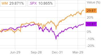 Сравнение доходности акций Waste Management и индекса S&P 500