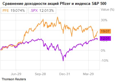 Сравнение доходности акций ы Pfizer и индекса S&P 500