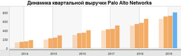 Динамика квартальной выручки Palo Alto Networks
