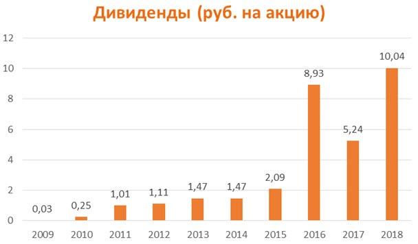 Дивиденды по акциям «АЛРОСА» за период 2009-2018