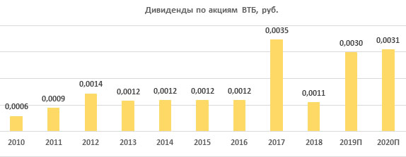 Дивиденды по акциям ВТБ за период 2010-2020