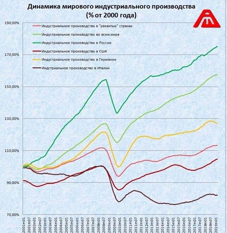 график сравнения темпов роста различных экономик