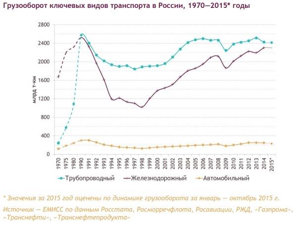 грузоперевозки в России