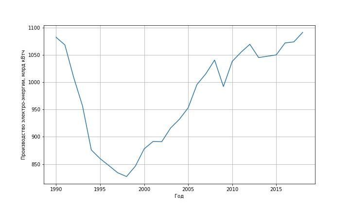 потребление энергии в России