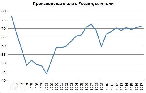 производство стали в России