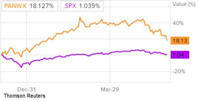 Сравнение доходности акций Palo Alto Networks и индекса S&P 500