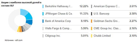 Акции с наиболее высокой долей в составе XLF