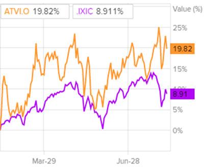 Динамика акций Activision Blizzard в сравнении с Nasdaq