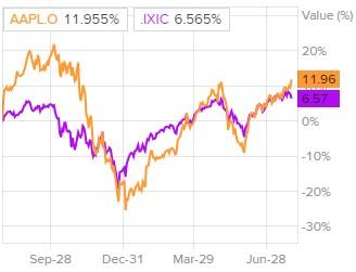 Динамика акций Apple в сравнении с Nasdaq