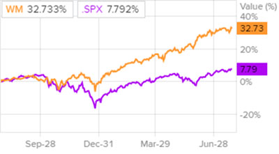 Динамика акций Waste Management и индекса S&P 500