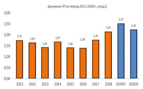 Динамика чистой прибыли Cummins за период 2011-2020