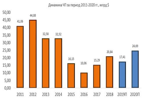 Динамика чистой прибыли Exxon Mobil за период 2011-2020
