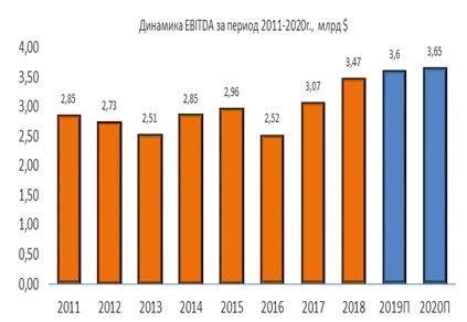 Динамика Cummins EBITDA за период 2011-2020