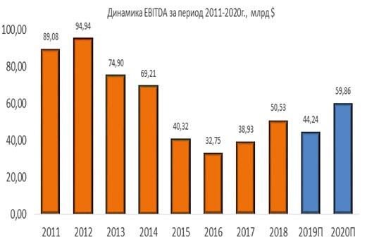 Динамика Exxon Mobil EBITDA за период 2011-2020