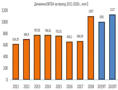 Динамика Jacobs EBITDA за период 2011-2020