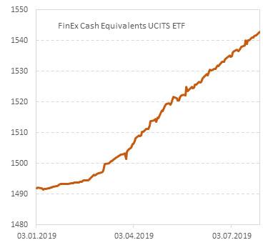 Динамика стоимости акций фонда