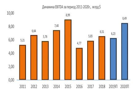 Динамика Valero Energy EBITDA за период 2011-2020