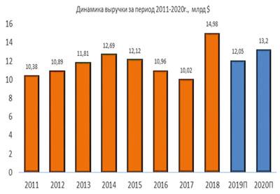 Динамика выручки Jacobs за период 2011-2020