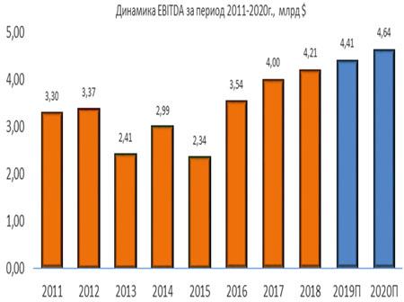 Динамика Waste Management EBITDA за период 2011-2020