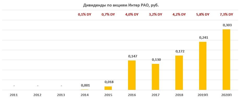 Дивиденды по акциям «Интер РАО» за период 2011-2020