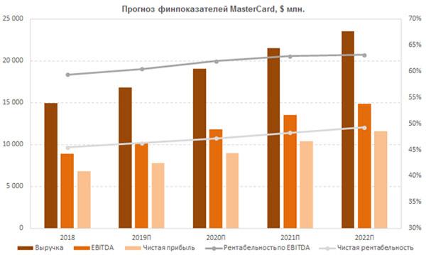 Прогноз финпоказателей MasterCard