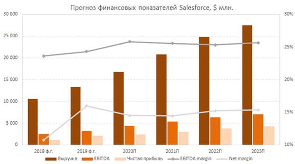 Прогноз основных финансовых показателей Salesforce