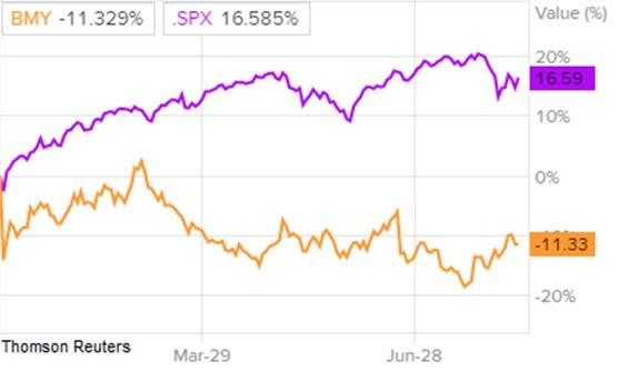 Сравнение доходности акций Bristol-Myers и индекса S&P 500
